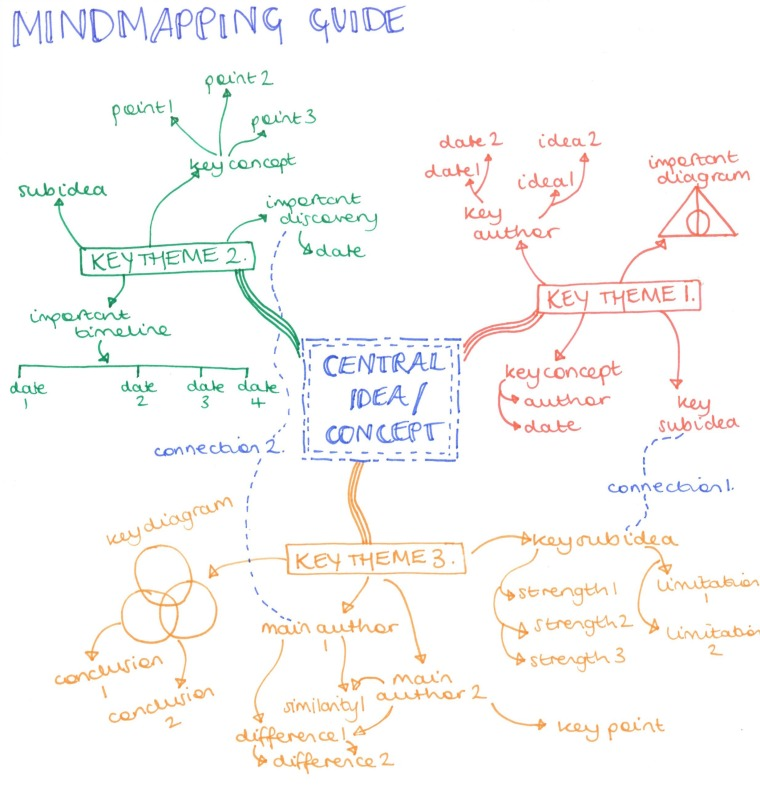 mindmap-diagram.jpeg